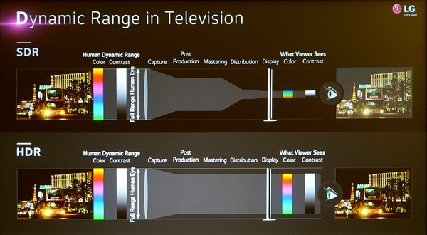 high dynamic range tv