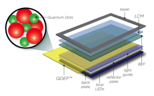 wat is quantum dot
